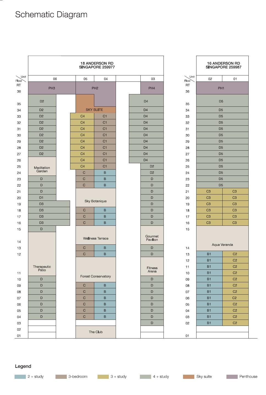 Nouvel 18 Elevation Chart